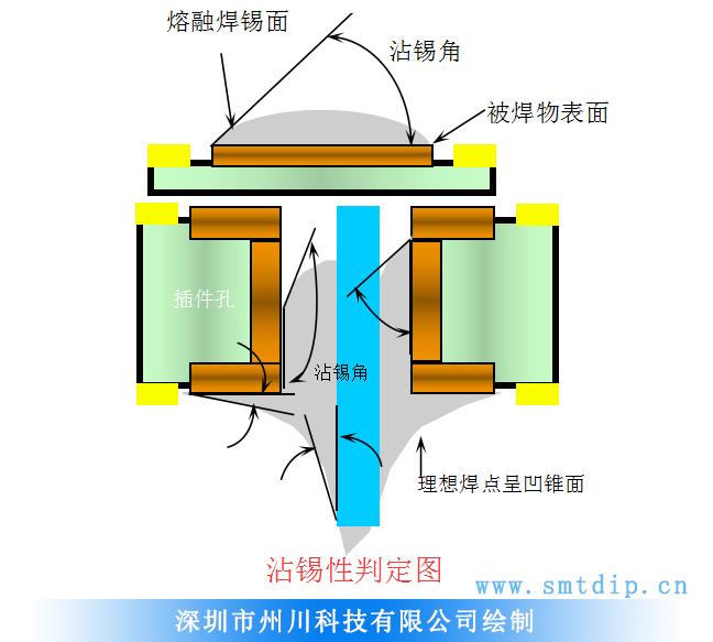 深圳州川科技SMT贴片沾锡判定
